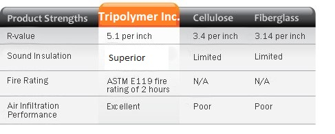 How Does Tripolymer Inc Injection Foam Insulation Compare To Other Materials Chart Comparison